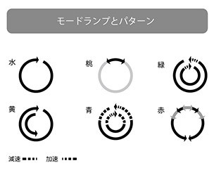 UFO SA 動作パターン
